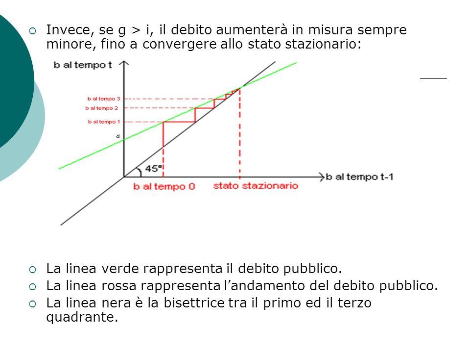 Invece, se g > i, il debito aumenterà in misura sempre minore, fino a convergere allo stato stazionario: La linea verde rappresenta il debito pubblico.