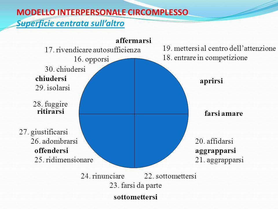 MODELLO INTERPERSONALE CIRCOMPLESSO Superficie centrata sullaltro affermarsi 17. rivendicare autosufficienza 16. opporsi 19. mettersi al centro dellat