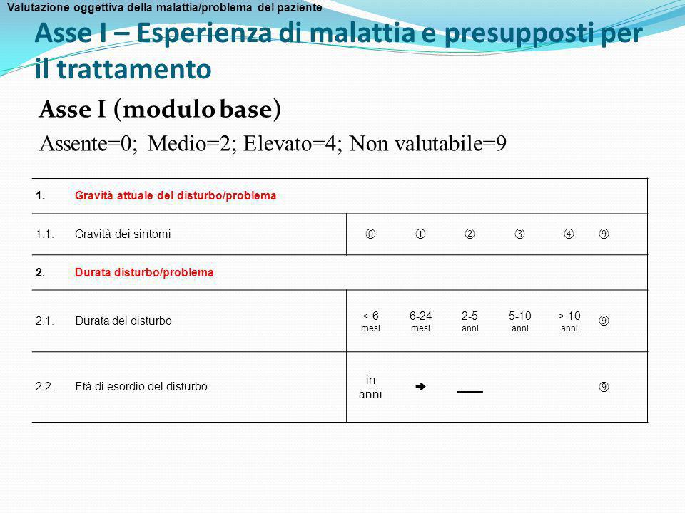 Asse I – Esperienza di malattia e presupposti per il trattamento Asse I (modulo base) Assente=0; Medio=2; Elevato=4; Non valutabile=9 1.Gravità attuale del disturbo/problema 1.1.Gravità dei sintomi 2.Durata disturbo/problema 2.1.Durata del disturbo < 6 mesi 6-24 mesi 2-5 anni 5-10 anni > 10 anni 2.2.Età di esordio del disturbo in anni ____ Valutazione oggettiva della malattia/problema del paziente