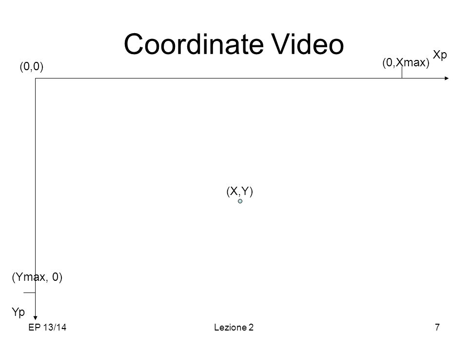 EP 13/14Lezione 27 Coordinate Video Yp Xp (0,0) (0,Xmax) (Ymax, 0) (X,Y)
