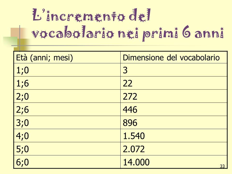 33 Lincremento del vocabolario nei primi 6 anni Età (anni; mesi)Dimensione del vocabolario 1;03 1;622 2;0272 2;6446 3;0896 4;01.540 5;02.072 6;014.000