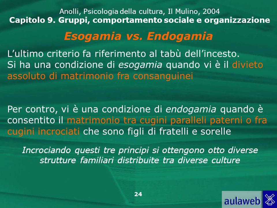 24 Anolli, Psicologia della cultura, Il Mulino, 2004 Capitolo 9. Gruppi, comportamento sociale e organizzazione Esogamia vs. Endogamia Lultimo criteri