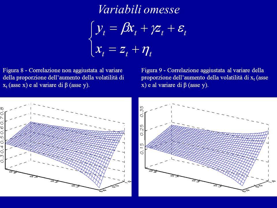 Figura 8 - Correlazione non aggiustata al variare della proporzione dellaumento della volatilità di x t (asse x) e al variare di β (asse y). Figura 9