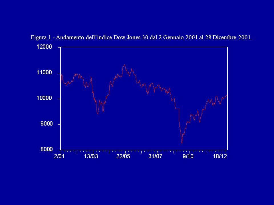 Figura 1 - Andamento dellindice Dow Jones 30 dal 2 Gennaio 2001 al 28 Dicembre 2001.