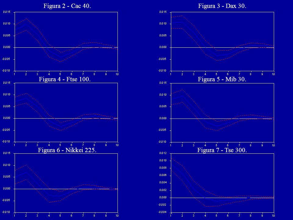 Tabella 3 - Verifiche di ipotesi condotte per il DCC test.