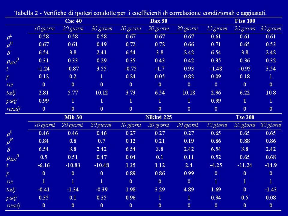 dove Assenza di variabili omesse Assenza di endogenità
