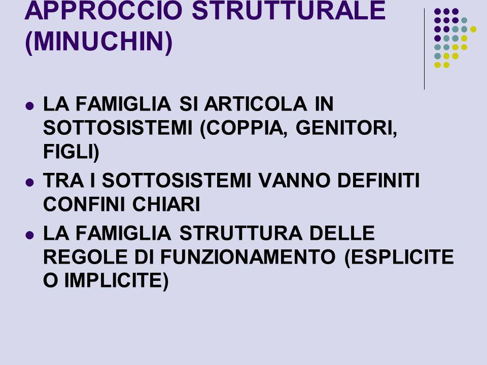 APPROCCIO STRUTTURALE (MINUCHIN) LA FAMIGLIA SI ARTICOLA IN SOTTOSISTEMI (COPPIA, GENITORI, FIGLI) TRA I SOTTOSISTEMI VANNO DEFINITI CONFINI CHIARI LA FAMIGLIA STRUTTURA DELLE REGOLE DI FUNZIONAMENTO (ESPLICITE O IMPLICITE)