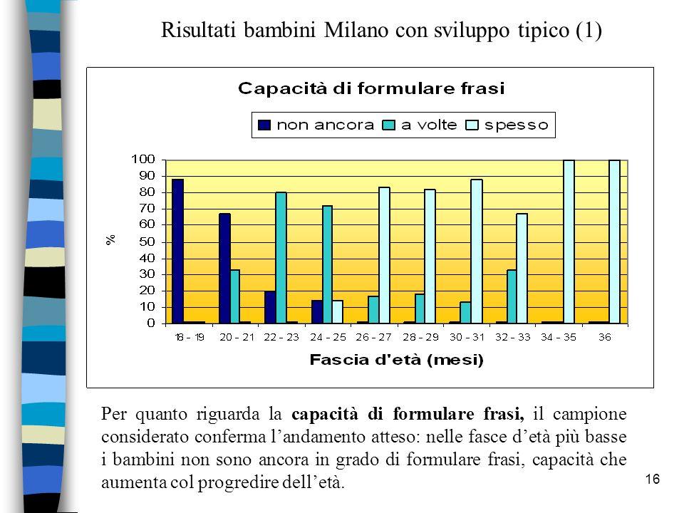 16 Risultati bambini Milano con sviluppo tipico (1) Per quanto riguarda la capacità di formulare frasi, il campione considerato conferma landamento at