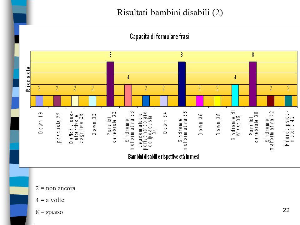 22 2 = non ancora 4 = a volte 8 = spesso Risultati bambini disabili (2)