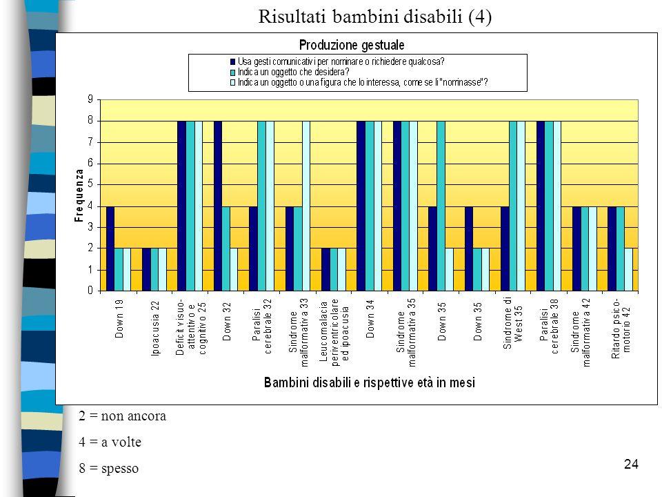 24 2 = non ancora 4 = a volte 8 = spesso Risultati bambini disabili (4)