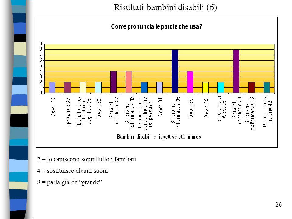 26 2 = lo capiscono soprattutto i familiari 4 = sostituisce alcuni suoni 8 = parla già da grande Risultati bambini disabili (6)