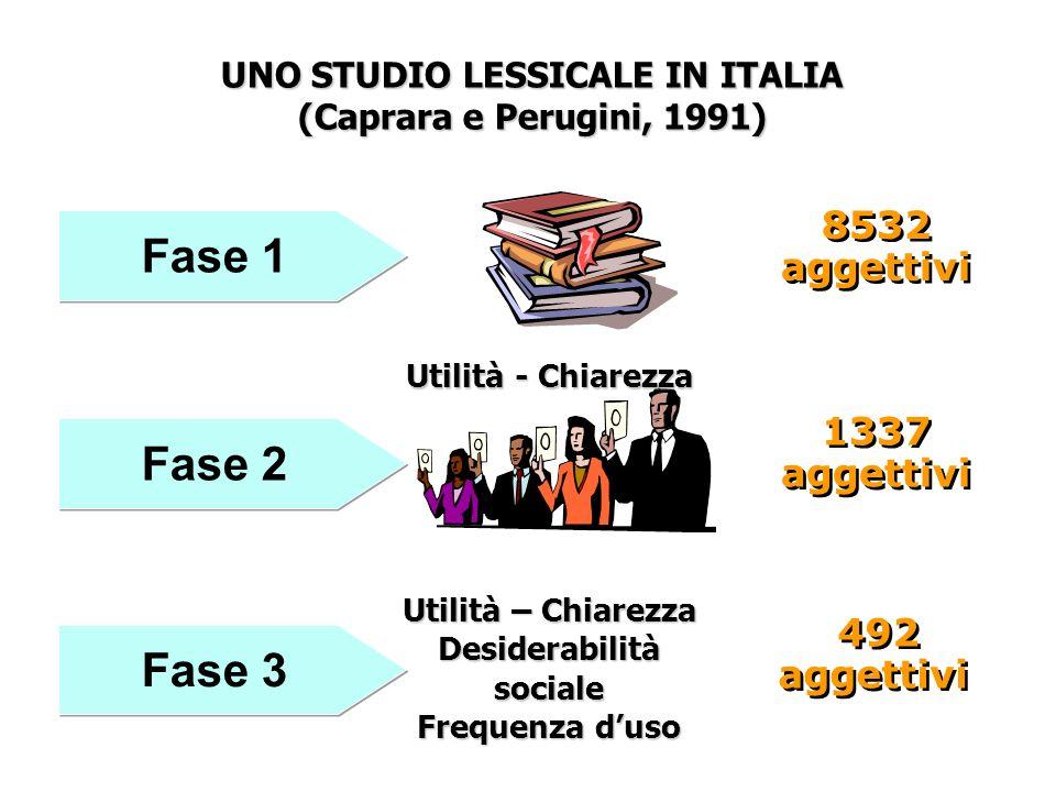 8532 aggettivi 8532 aggettivi 1337 aggettivi 1337 aggettivi 492 aggettivi 492 aggettivi UNO STUDIO LESSICALE IN ITALIA (Caprara e Perugini, 1991) Fase 1 Fase 2 Utilità - Chiarezza Utilità – Chiarezza Desiderabilità sociale Frequenza duso Fase 3