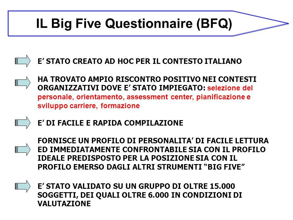 IL Big Five Questionnaire (BFQ) E STATO CREATO AD HOC PER IL CONTESTO ITALIANO HA TROVATO AMPIO RISCONTRO POSITIVO NEI CONTESTI ORGANIZZATIVI DOVE E STATO IMPIEGATO: selezione del personale, orientamento, assessment center, pianificazione e sviluppo carriere, formazione E DI FACILE E RAPIDA COMPILAZIONE FORNISCE UN PROFILO DI PERSONALITA DI FACILE LETTURA ED IMMEDIATAMENTE CONFRONTABILE SIA CON IL PROFILO IDEALE PREDISPOSTO PER LA POSIZIONE SIA CON IL PROFILO EMERSO DAGLI ALTRI STRUMENTI BIG FIVE E STATO VALIDATO SU UN GRUPPO DI OLTRE 15.000 SOGGETTI, DEI QUALI OLTRE 6.000 IN CONDIZIONI DI VALUTAZIONE