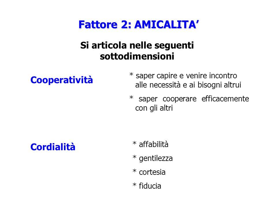 Fattore 2: AMICALITA Si articola nelle seguenti sottodimensioni Cooperatività Cordialità * saper capire e venire incontro alle necessità e ai bisogni