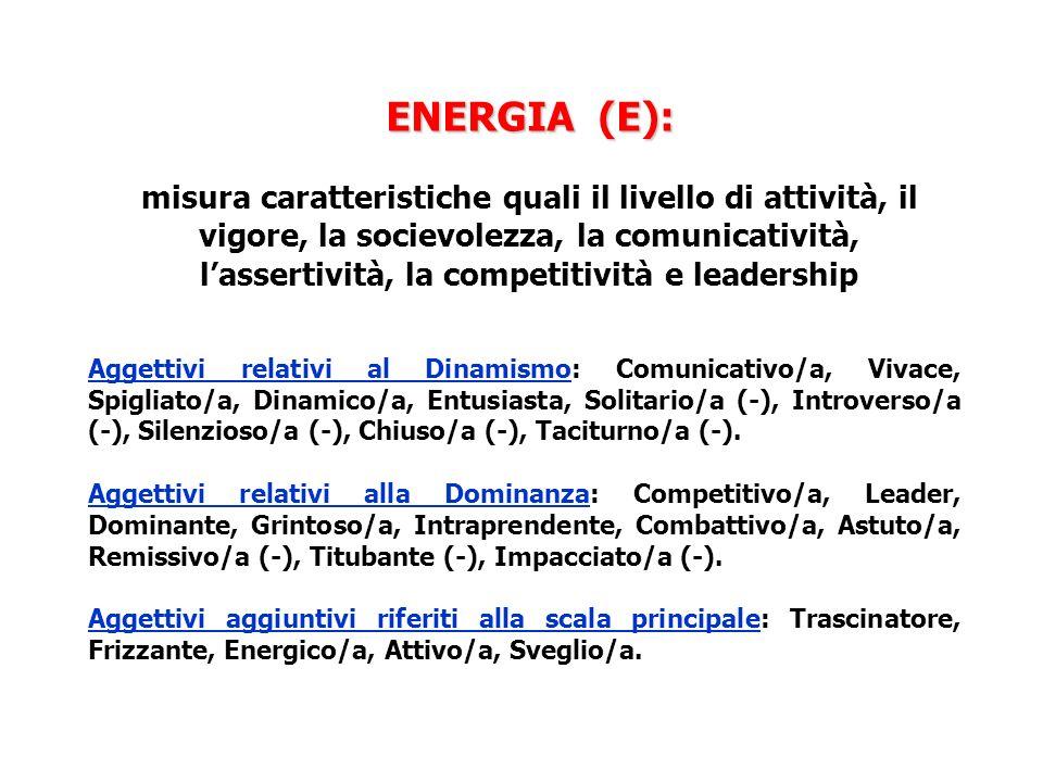 ENERGIA (E): ENERGIA (E): misura caratteristiche quali il livello di attività, il vigore, la socievolezza, la comunicatività, lassertività, la competitività e leadership Aggettivi relativi al Dinamismo: Comunicativo/a, Vivace, Spigliato/a, Dinamico/a, Entusiasta, Solitario/a (-), Introverso/a (-), Silenzioso/a (-), Chiuso/a (-), Taciturno/a (-).