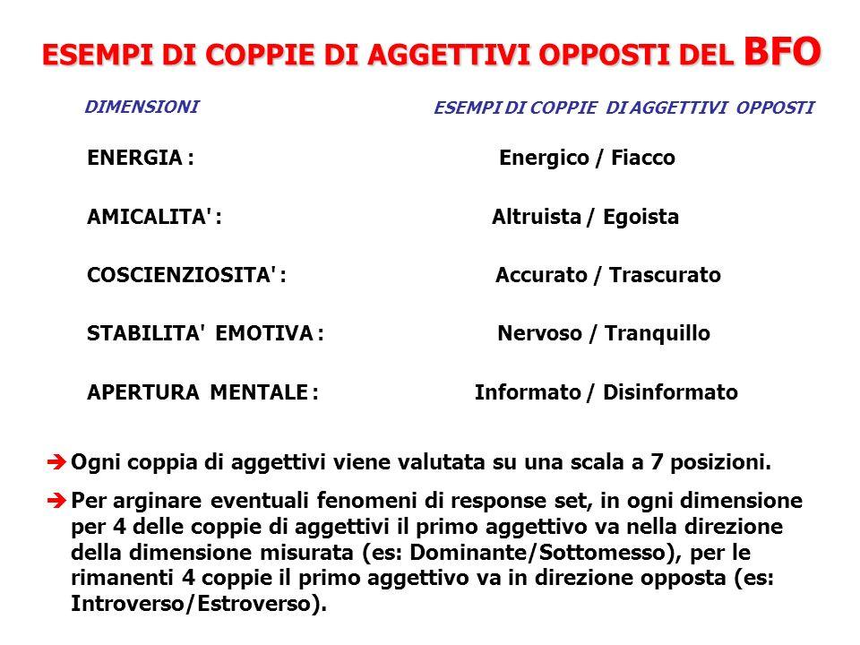 ESEMPI DI COPPIE DI AGGETTIVI OPPOSTI DEL BFO DIMENSIONIESEMPI DI COPPIE DI AGGETTIVI OPPOSTI ENERGIA : Energico / Fiacco AMICALITA : Altruista / Egoista COSCIENZIOSITA : Accurato / Trascurato STABILITA EMOTIVA : Nervoso / Tranquillo APERTURA MENTALE : Informato / Disinformato Ogni coppia di aggettivi viene valutata su una scala a 7 posizioni.