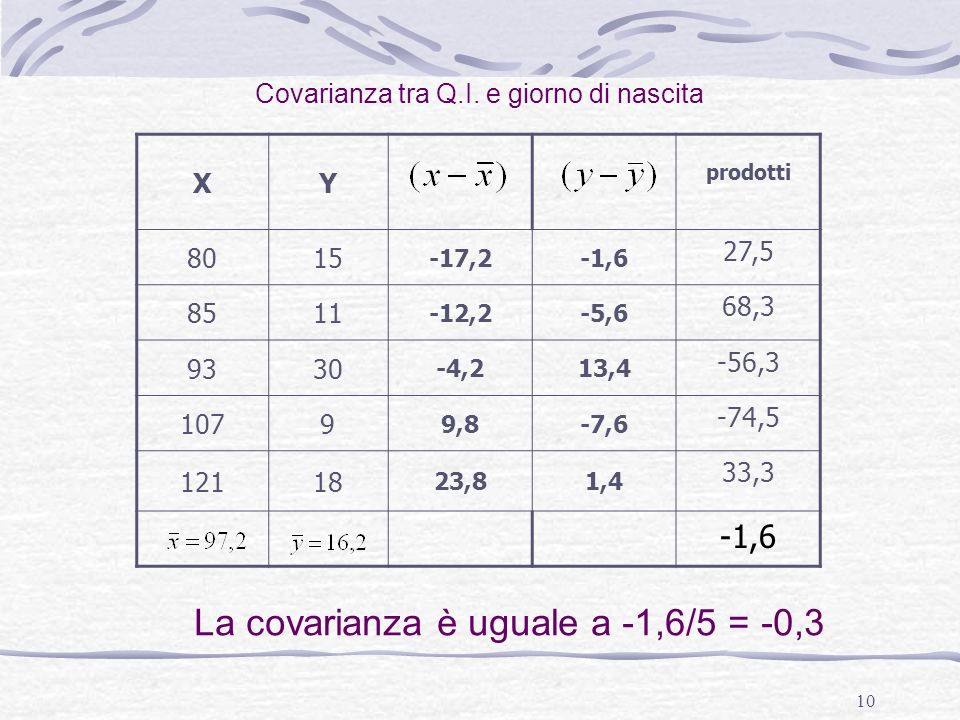 10 XY prodotti 8015 -17,2-1,6 27,5 8511 -12,2-5,6 68,3 9330 -4,213,4 -56,3 1079 9,8-7,6 -74,5 12118 23,81,4 33,3 -1,6 Covarianza tra Q.I. e giorno di