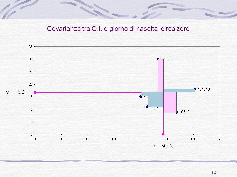 12 Covarianza tra Q.I. e giorno di nascita circa zero