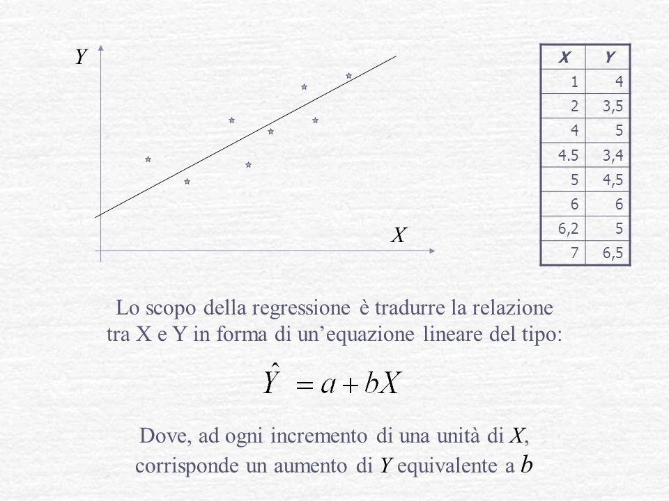 Y X Lo scopo della regressione è tradurre la relazione tra X e Y in forma di unequazione lineare del tipo: Dove, ad ogni incremento di una unità di X,