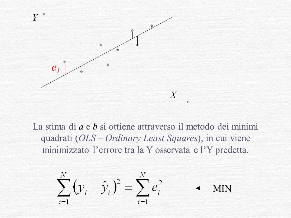 Y X La stima di a e b si ottiene attraverso il metodo dei minimi quadrati (OLS – Ordinary Least Squares), in cui viene minimizzato lerrore tra la Y os