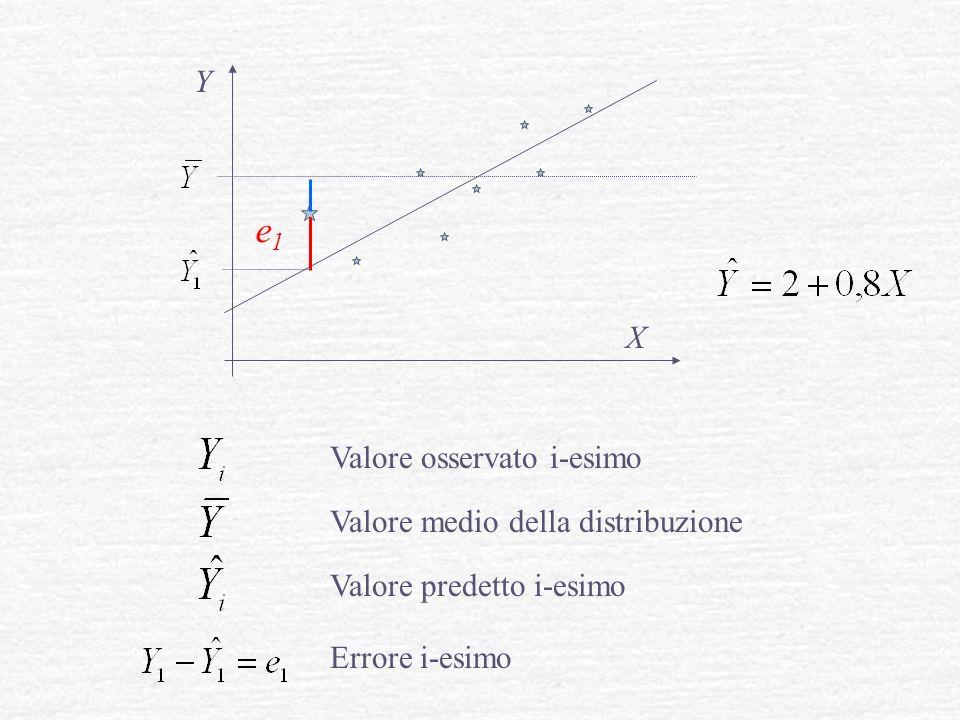 Valore osservato i-esimo Valore medio della distribuzione Valore predetto i-esimo Y X e1e1 Errore i-esimo