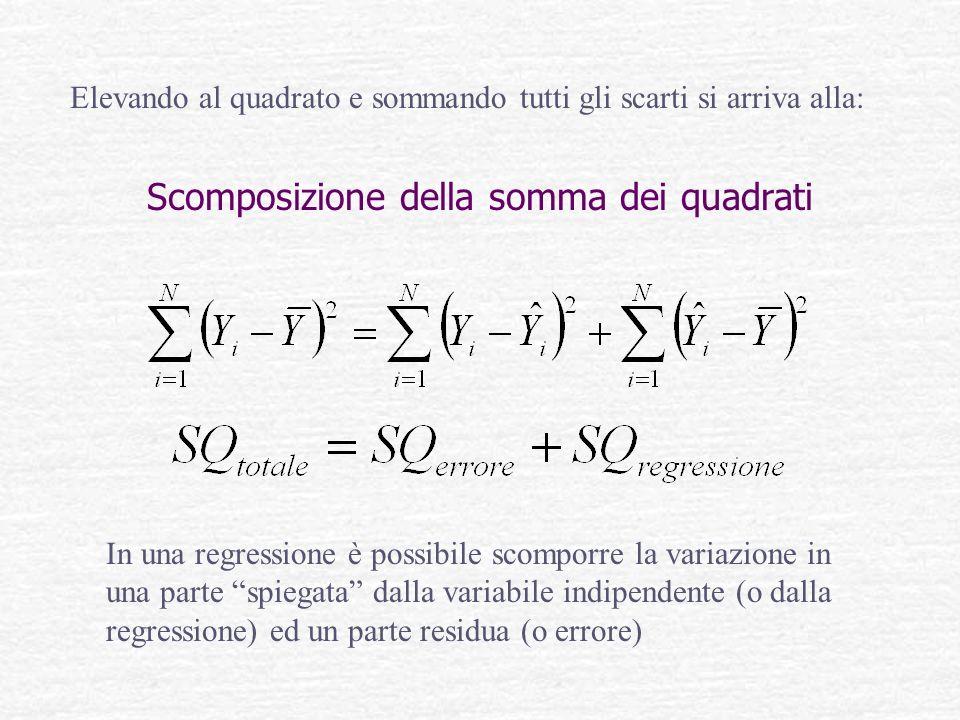 Scomposizione della somma dei quadrati In una regressione è possibile scomporre la variazione in una parte spiegata dalla variabile indipendente (o da
