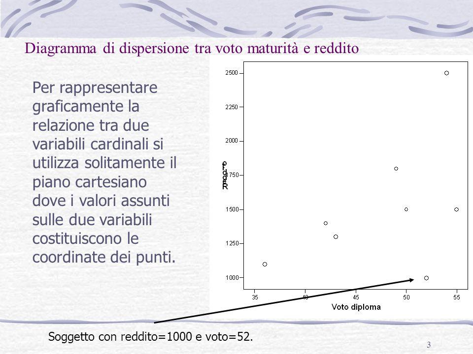 3 Diagramma di dispersione tra voto maturità e reddito Per rappresentare graficamente la relazione tra due variabili cardinali si utilizza solitamente