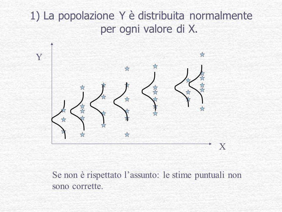 1) La popolazione Y è distribuita normalmente per ogni valore di X. Y X Se non è rispettato lassunto: le stime puntuali non sono corrette.