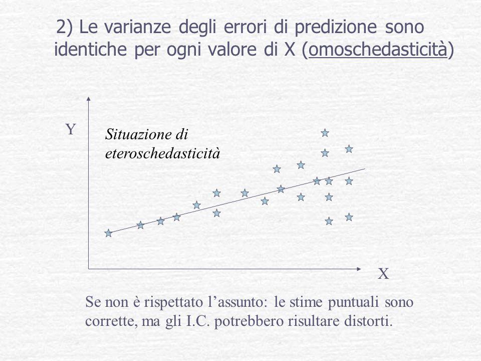 2) Le varianze degli errori di predizione sono identiche per ogni valore di X (omoschedasticità) Se non è rispettato lassunto: le stime puntuali sono
