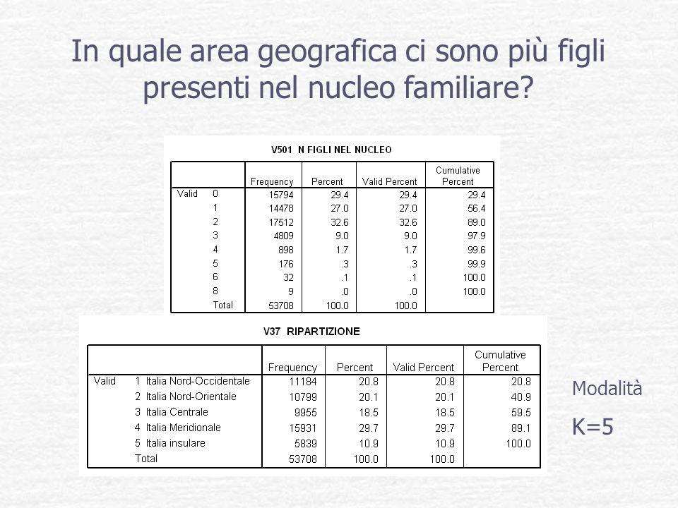 In quale area geografica ci sono più figli presenti nel nucleo familiare? Modalità K=5
