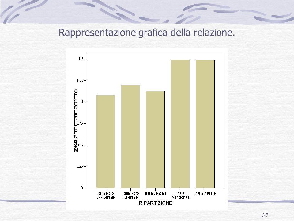 37 Rappresentazione grafica della relazione.