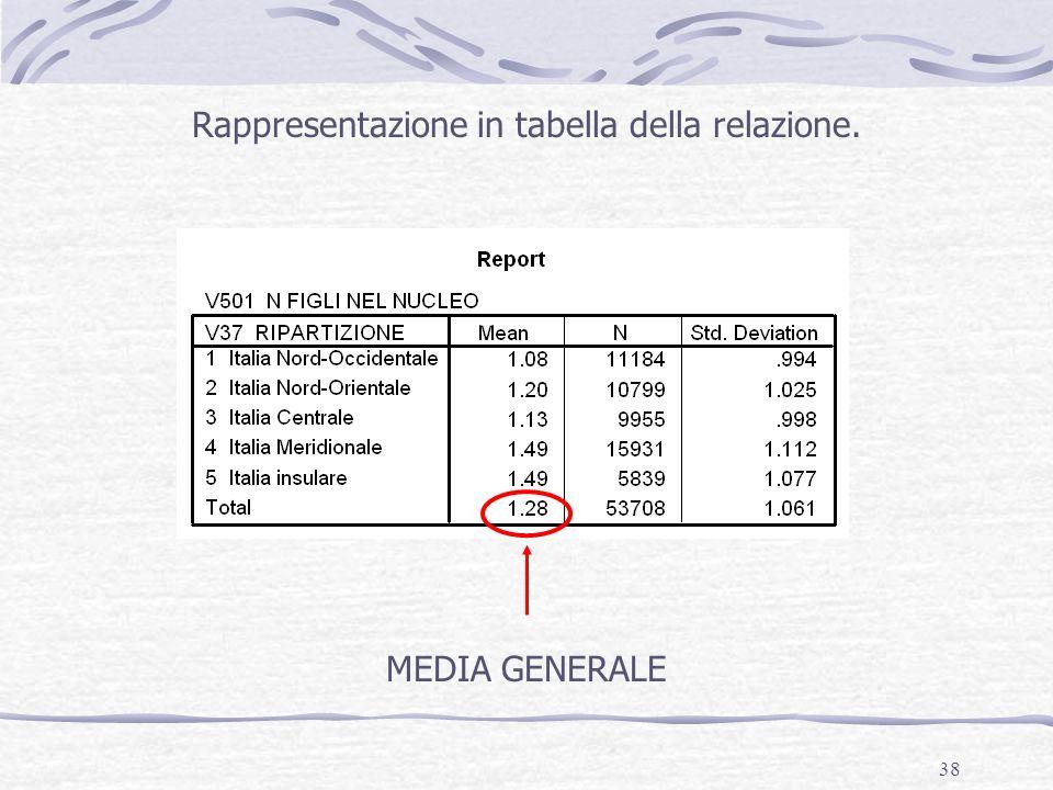 38 Rappresentazione in tabella della relazione. MEDIA GENERALE
