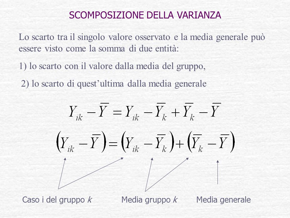 Lo scarto tra il singolo valore osservato e la media generale può essere visto come la somma di due entità: 1) lo scarto con il valore dalla media del