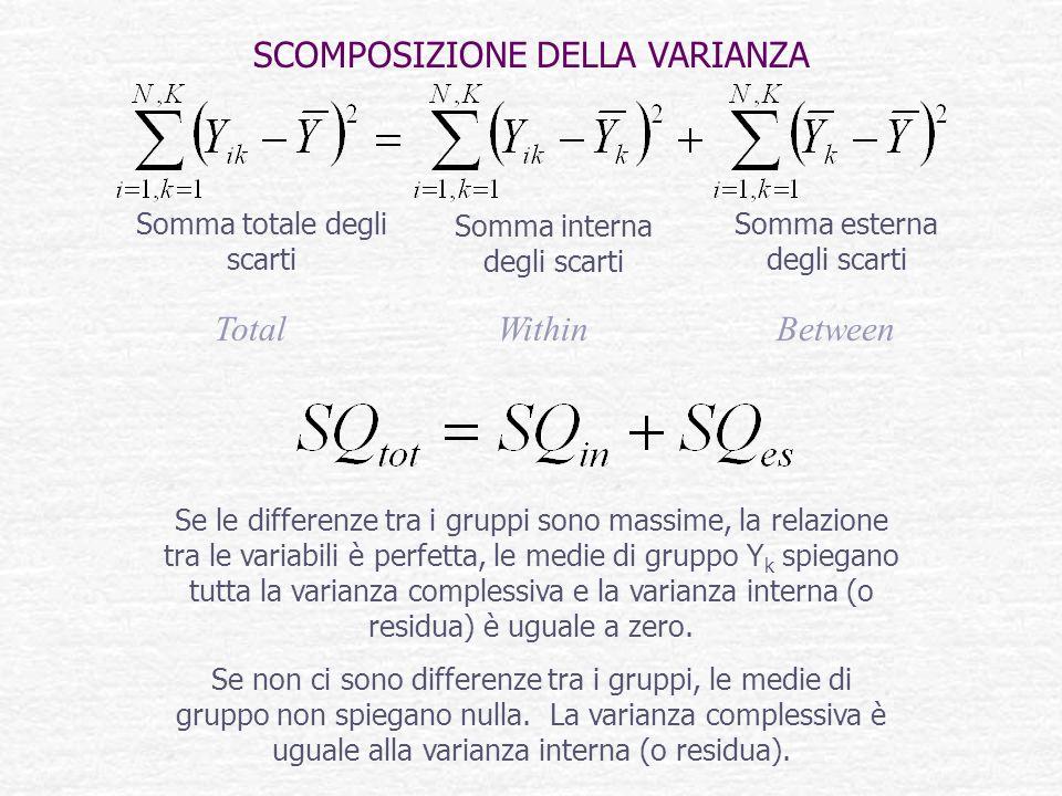 Se le differenze tra i gruppi sono massime, la relazione tra le variabili è perfetta, le medie di gruppo Y k spiegano tutta la varianza complessiva e