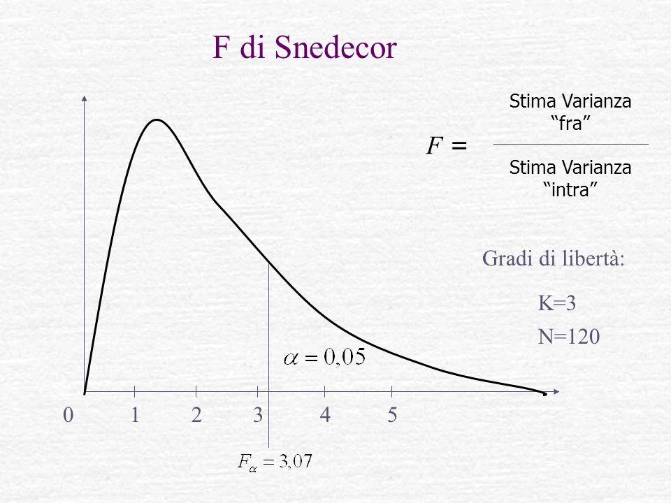 F di Snedecor 054321 F = Stima Varianza fra Stima Varianza intra K=3 Gradi di libertà: N=120
