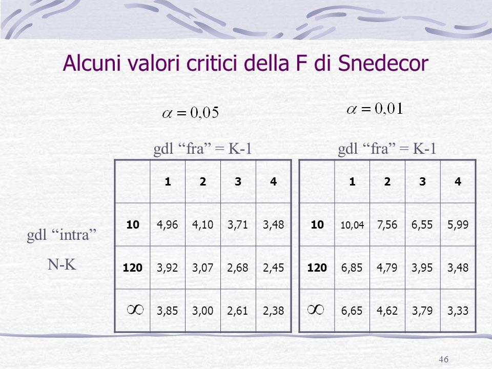 46 Alcuni valori critici della F di Snedecor 1234 104,964,103,713,48 1203,923,072,682,45 3,853,002,612,38 1234 10 10,04 7,566,555,99 1206,854,793,953,