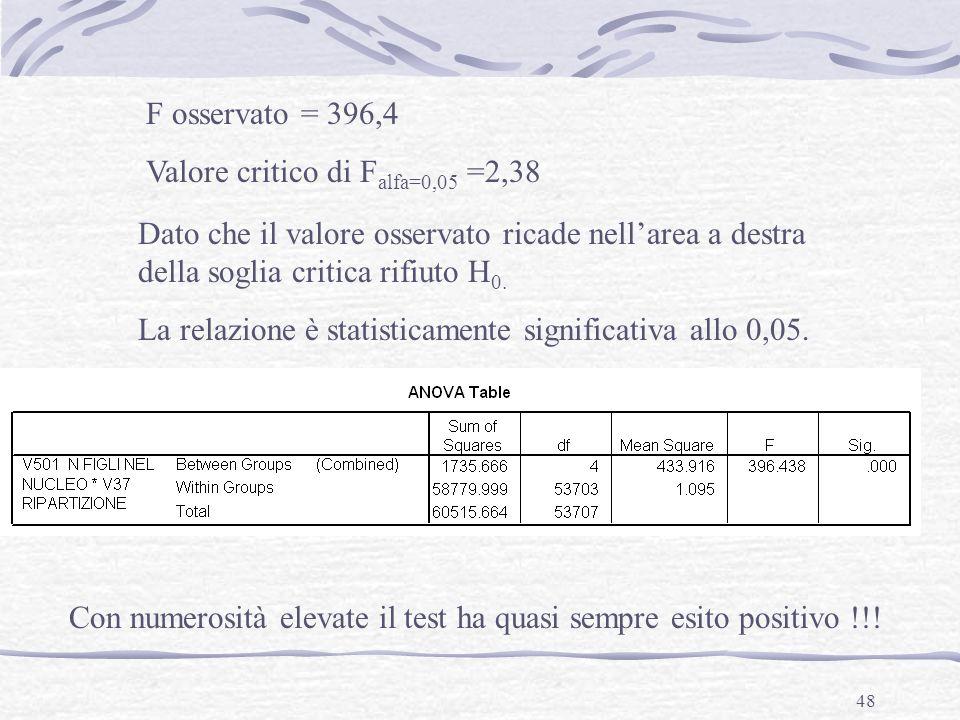 48 F osservato = 396,4 Valore critico di F alfa=0,05 =2,38 Dato che il valore osservato ricade nellarea a destra della soglia critica rifiuto H 0. La