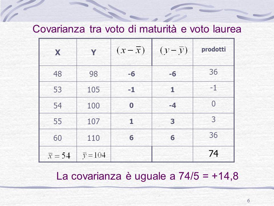 6 XY prodotti 4898 -6 36 53105 1 54100 0-4 0 55107 13 3 60110 66 36 74 Covarianza tra voto di maturità e voto laurea La covarianza è uguale a 74/5 = +