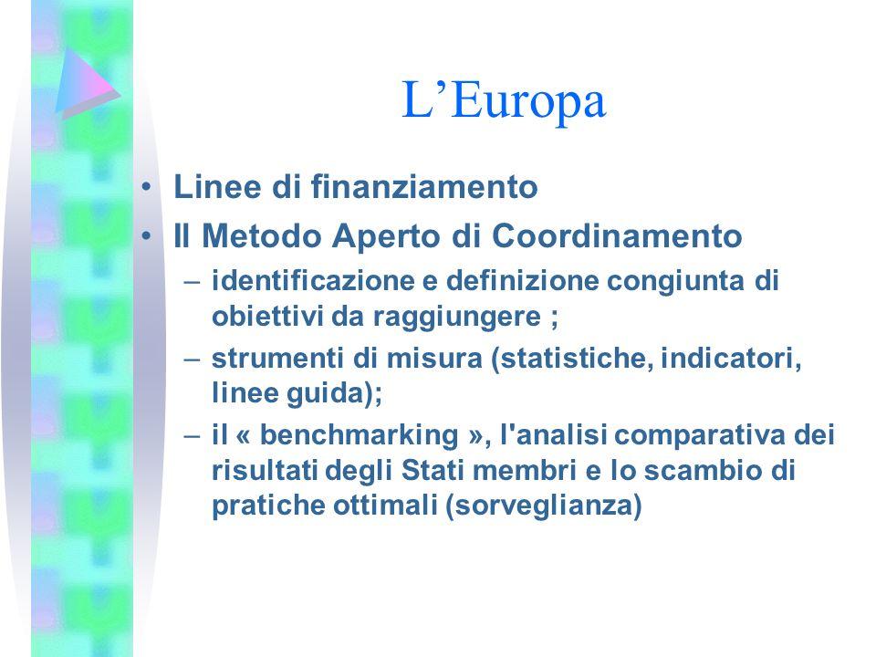 LEuropa Linee di finanziamento Il Metodo Aperto di Coordinamento –identificazione e definizione congiunta di obiettivi da raggiungere ; –strumenti di