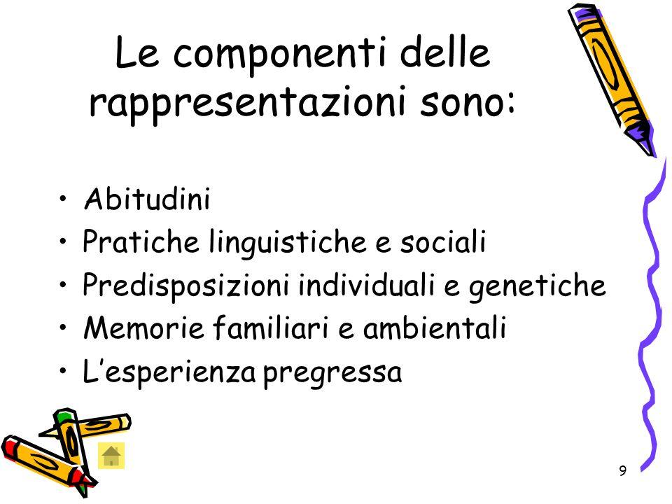 9 Le componenti delle rappresentazioni sono: Abitudini Pratiche linguistiche e sociali Predisposizioni individuali e genetiche Memorie familiari e ambientali Lesperienza pregressa