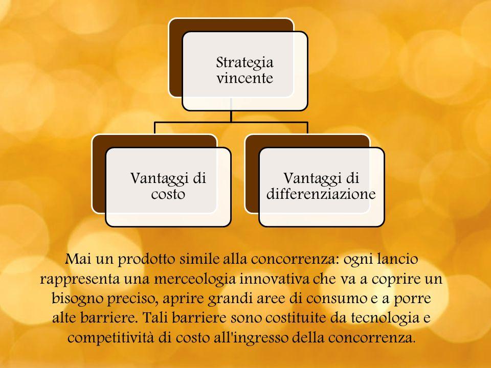 Strategia vincente Vantaggi di costo Vantaggi di differenziazione Mai un prodotto simile alla concorrenza: ogni lancio rappresenta una merceologia inn