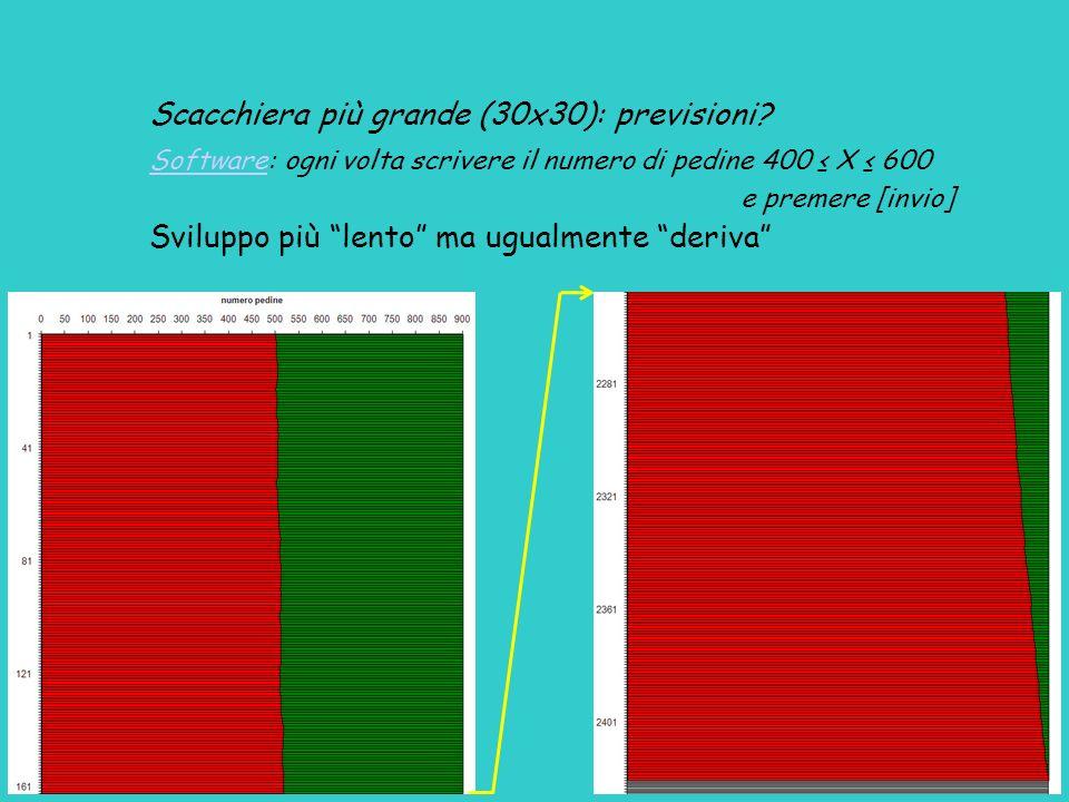 Scacchiera più grande (30x30): previsioni? SoftwareSoftware: ogni volta scrivere il numero di pedine 400 X 600 e premere [invio] Sviluppo più lento ma