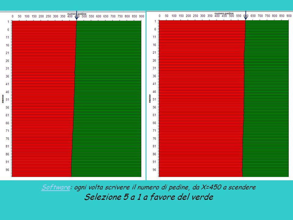 SoftwareSoftware: ogni volta scrivere il numero di pedine, da X=450 a scendere Selezione 5 a 1 a favore del verde