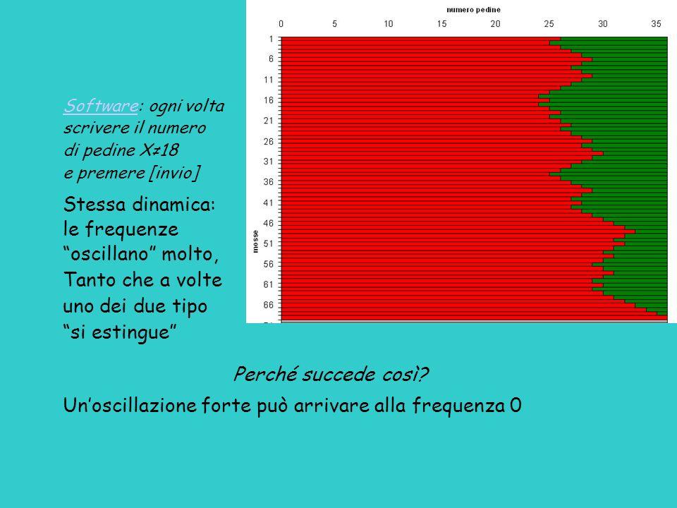 SoftwareSoftware: ogni volta scrivere il numero di pedine X18 e premere [invio] Stessa dinamica: le frequenze oscillano molto, Tanto che a volte uno d