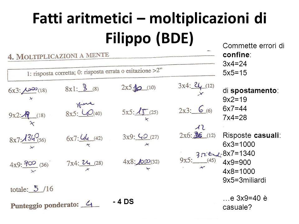 Fatti aritmetici – moltiplicazioni di Filippo (BDE) Commette errori di confine: 3x4=24 5x5=15 di spostamento: 9x2=19 6x7=44 7x4=28 Risposte casuali: 6