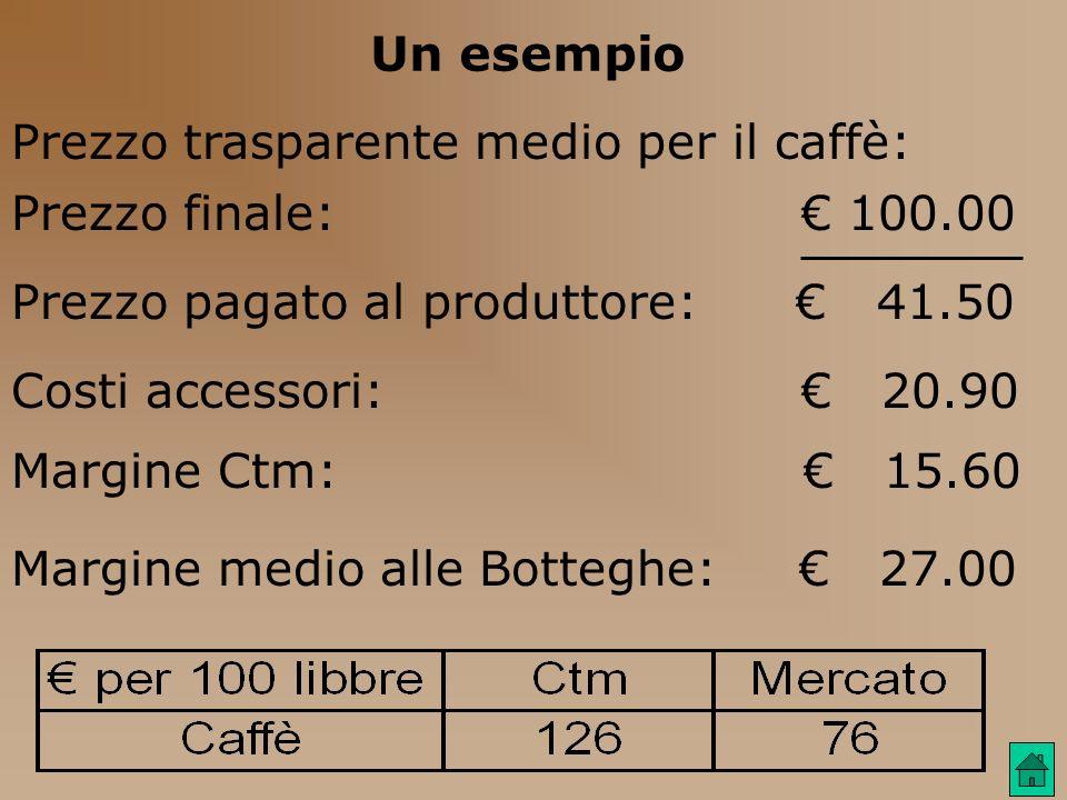 Un esempio Prezzo trasparente medio per il caffè: Prezzo finale: 100.00 Prezzo pagato al produttore: 41.50 Costi accessori: 20.90 Margine Ctm: 15.60 M