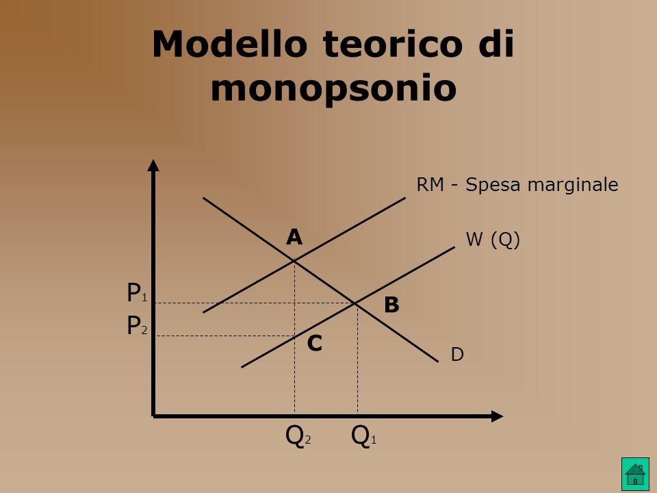 Modello teorico di monopsonio RM - Spesa marginale W (Q) D P1P1 P2P2 Q2Q2 Q1Q1 A B C