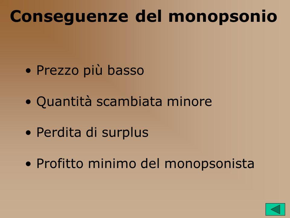 Conseguenze del monopsonio Prezzo più basso Quantità scambiata minore Perdita di surplus Profitto minimo del monopsonista