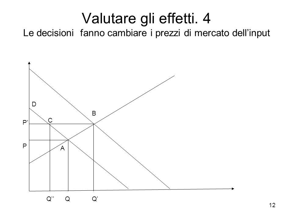 12 Valutare gli effetti. 4 Le decisioni fanno cambiare i prezzi di mercato dellinput PPPP Q Q Q A B C D