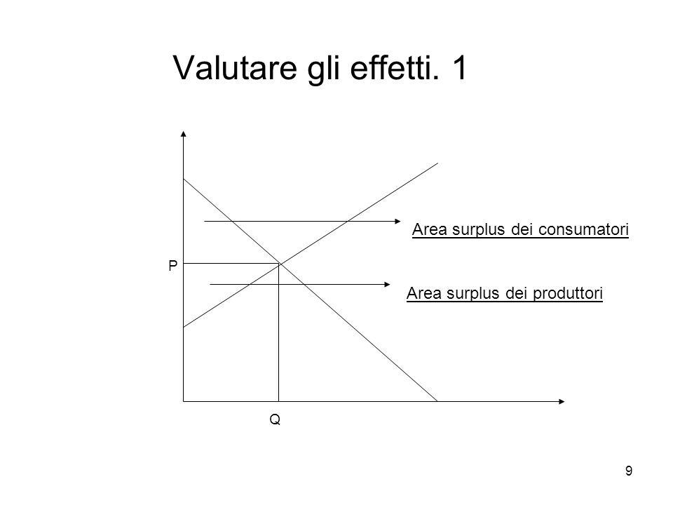 9 Valutare gli effetti. 1 Area surplus dei produttori Area surplus dei consumatori P Q